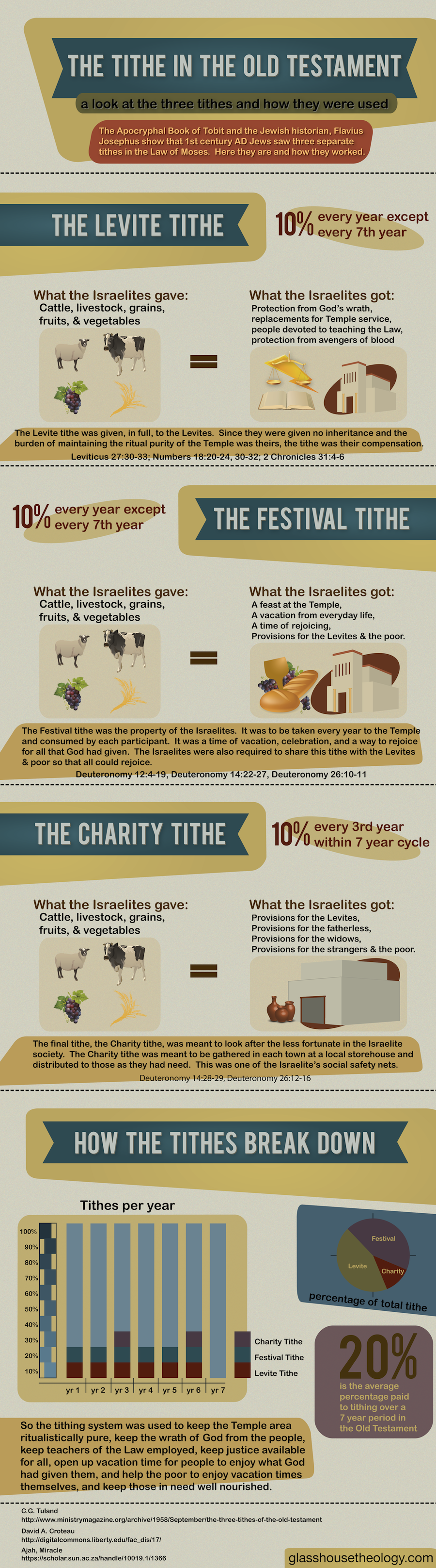 [Infographic] Tithing In The Old Testament