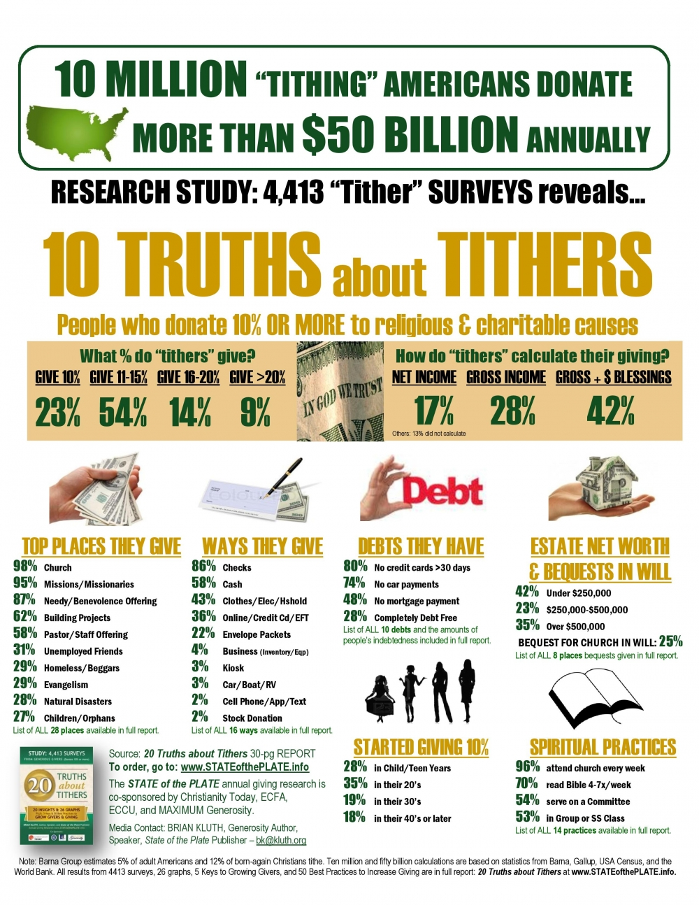 20 Truths about Tithers - Infographic. Credit: Brian Kluth